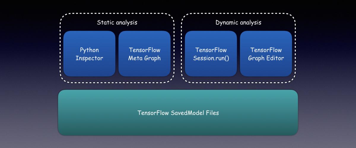 基于TensorFlow模型文件的静态和动态分析