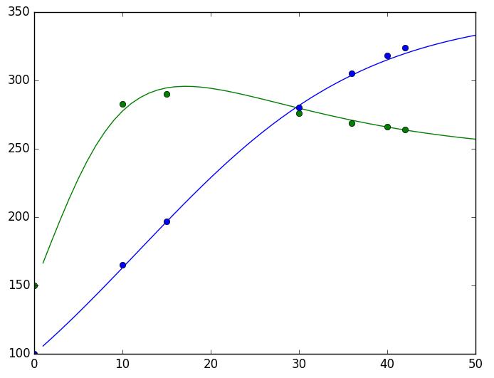 RNN做ODE的参数估计效果(散点:有限的实验数据,曲线:估计出来的模型)