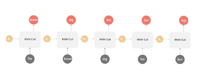 用中文传话游戏理解 RNN