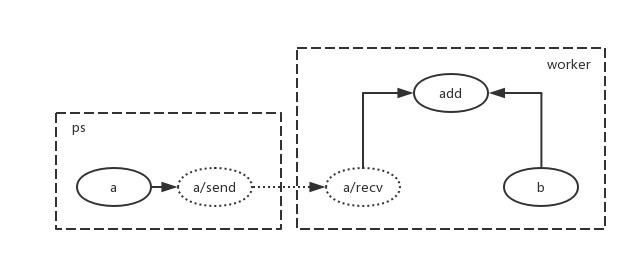 Tensorflow网络传输性能分析